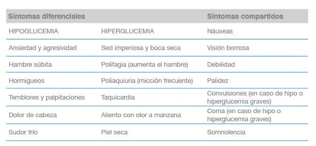glucosa normal en pacientes diabeticos