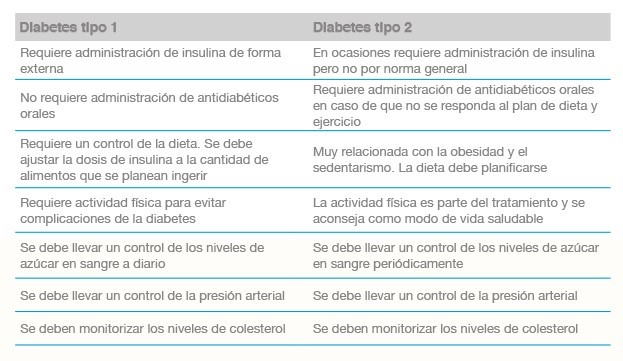 definición de registros de diabetes mellitus insulinodependiente